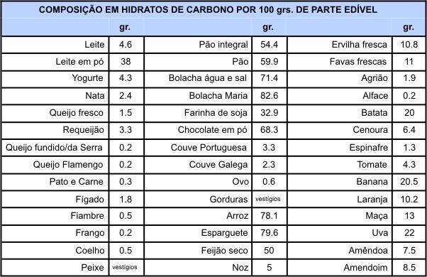 Grupos de alimentos. Alimentos e Composição hidratos carbono